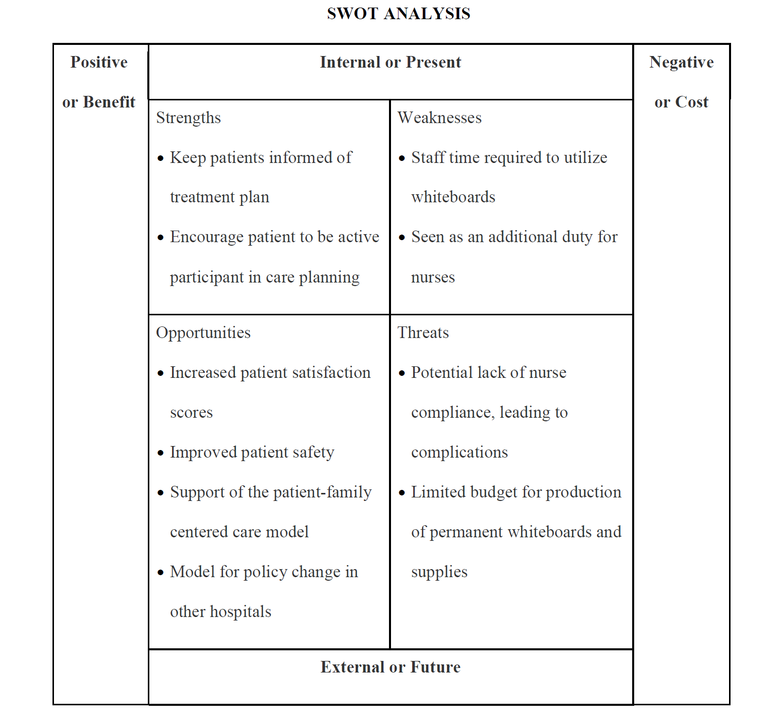 (Figure 1 - SWOT Analysis, The use of personalized whiteboards in the inpatient acute care setting and their effect on patient and nurses perception of communication, Cheryl Karn, University of San Francisco, chereal8@gmail.com, Appendix H, pg 31)