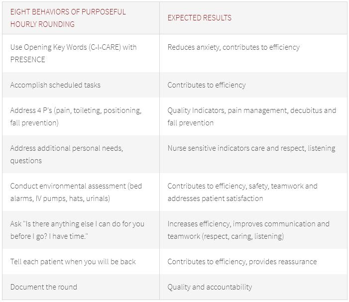 Purposeful Rounding Chart